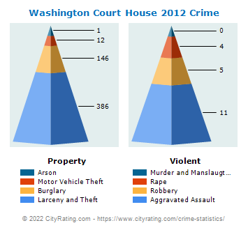 Washington Court House Crime 2012