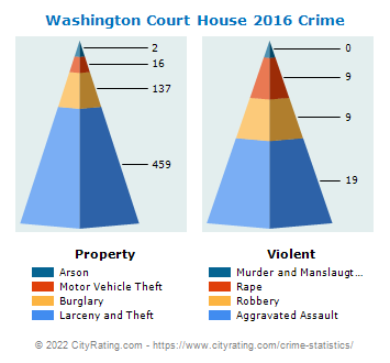 Washington Court House Crime 2016