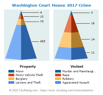 Washington Court House Crime 2017