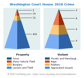 Washington Court House Crime 2018