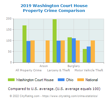 Washington Court House Property Crime vs. State and National Comparison