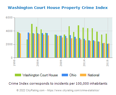 Washington Court House Property Crime vs. State and National Per Capita