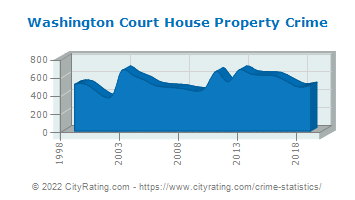 Washington Court House Property Crime