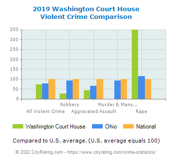 Washington Court House Violent Crime vs. State and National Comparison