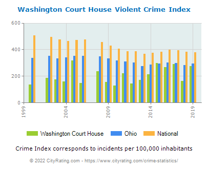 Washington Court House Violent Crime vs. State and National Per Capita