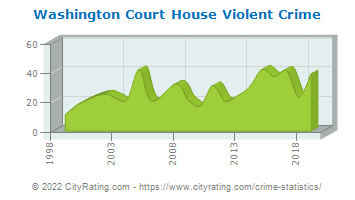 Washington Court House Violent Crime