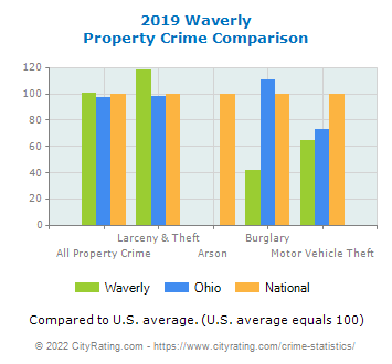 Waverly Property Crime vs. State and National Comparison