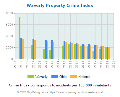Waverly Property Crime vs. State and National Per Capita