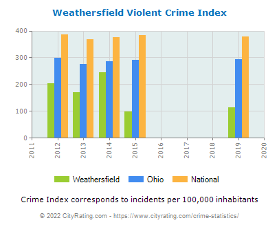 Weathersfield Violent Crime vs. State and National Per Capita