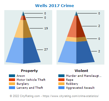 Wells Township Crime 2017
