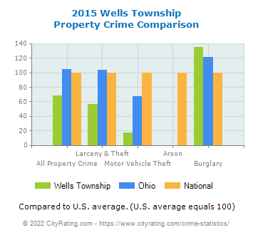 Wells Township Property Crime vs. State and National Comparison