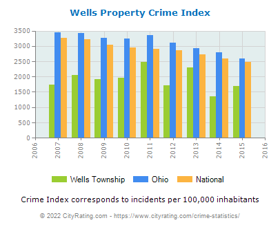 Wells Township Property Crime vs. State and National Per Capita