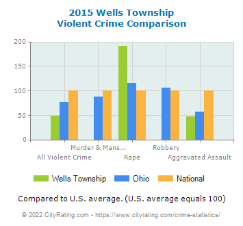 Wells Township Violent Crime vs. State and National Comparison