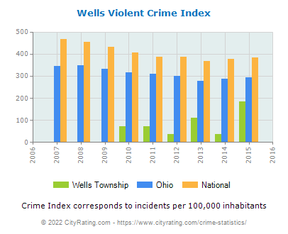Wells Township Violent Crime vs. State and National Per Capita