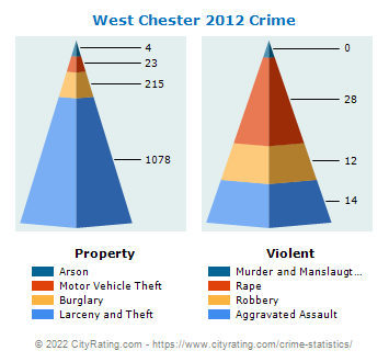 West Chester Township Crime 2012