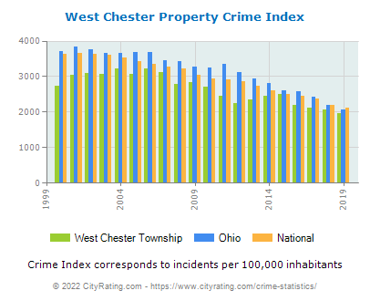 West Chester Township Property Crime vs. State and National Per Capita