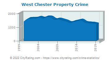West Chester Township Property Crime