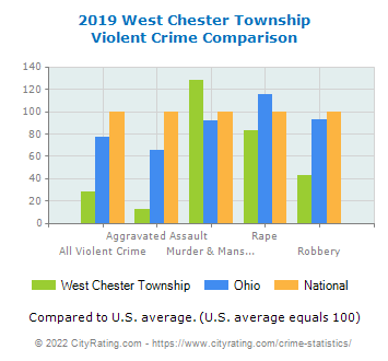 West Chester Township Violent Crime vs. State and National Comparison