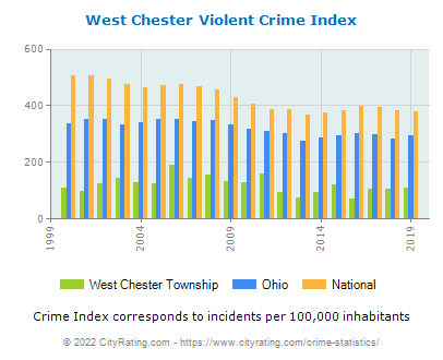 West Chester Township Violent Crime vs. State and National Per Capita