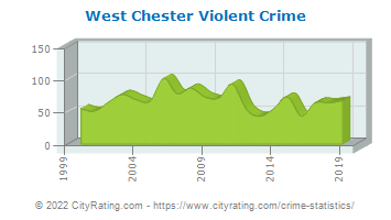 West Chester Township Violent Crime