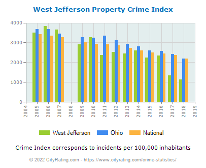 West Jefferson Property Crime vs. State and National Per Capita