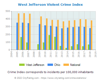 West Jefferson Violent Crime vs. State and National Per Capita