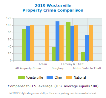 Westerville Property Crime vs. State and National Comparison