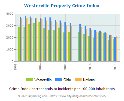 Westerville Property Crime vs. State and National Per Capita