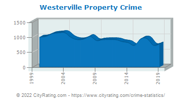 Westerville Property Crime