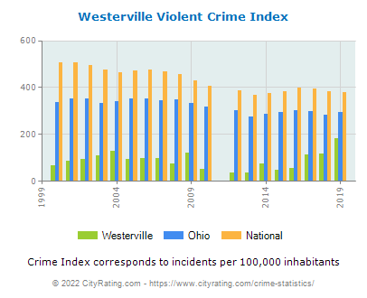 Westerville Violent Crime vs. State and National Per Capita
