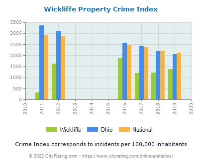 Wickliffe Property Crime vs. State and National Per Capita