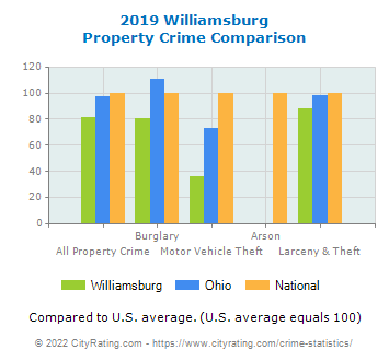 Williamsburg Property Crime vs. State and National Comparison