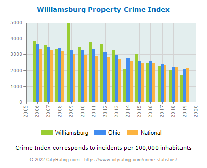 Williamsburg Property Crime vs. State and National Per Capita