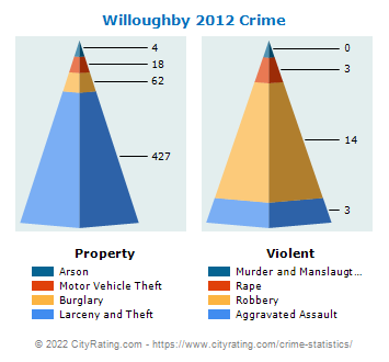 Willoughby Crime 2012