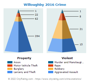 Willoughby Crime 2016