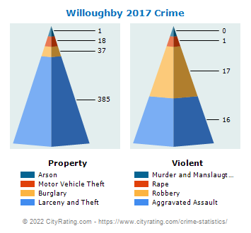 Willoughby Crime 2017