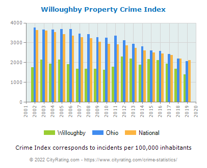 Willoughby Property Crime vs. State and National Per Capita