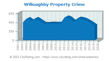 Willoughby Property Crime