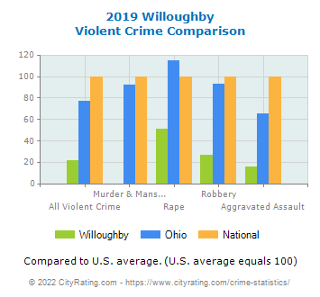 Willoughby Violent Crime vs. State and National Comparison