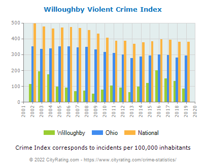 Willoughby Violent Crime vs. State and National Per Capita