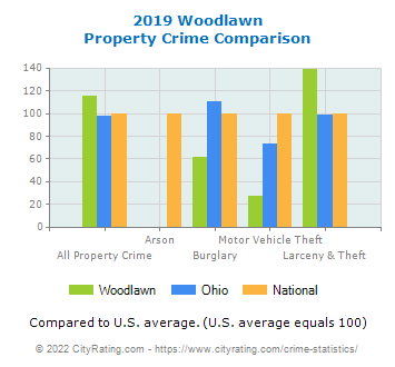 Woodlawn Property Crime vs. State and National Comparison