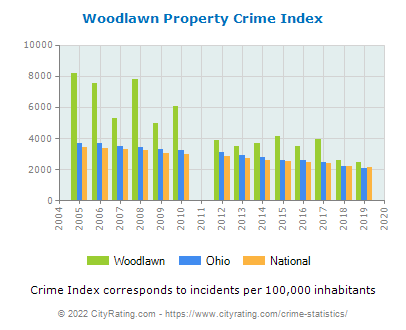 Woodlawn Property Crime vs. State and National Per Capita