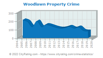 Woodlawn Property Crime
