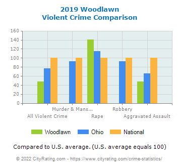Woodlawn Violent Crime vs. State and National Comparison
