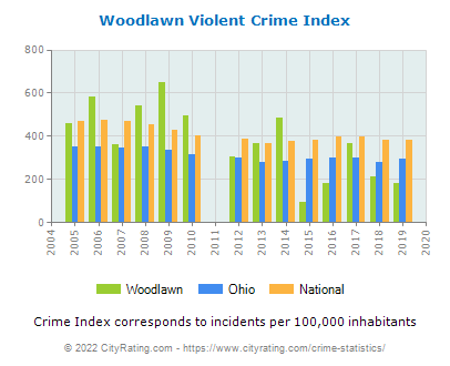 Woodlawn Violent Crime vs. State and National Per Capita