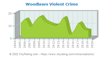 Woodlawn Violent Crime