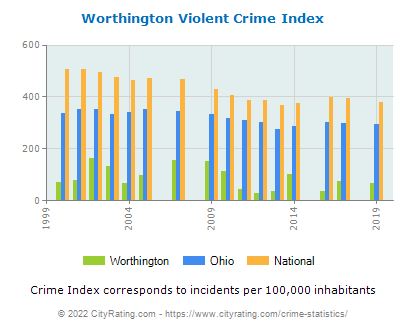Worthington Violent Crime vs. State and National Per Capita