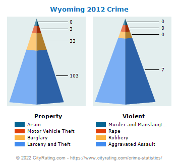 Wyoming Crime 2012