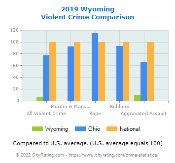 Wyoming Violent Crime vs. State and National Comparison