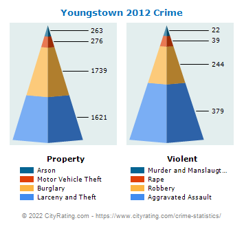 Youngstown Crime 2012